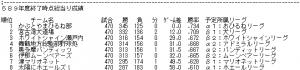 RBO589年度総当り結果